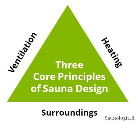 160329-Three core design principles behind Finnish sauna