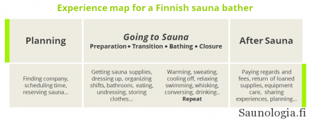 Example of a sauna journey map typical of going to a public or private Finnish sauna