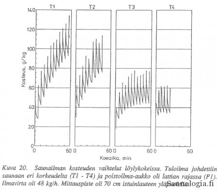 1992-Äikäs_Rolfberg-Kosteuden vaihtelu-VTT