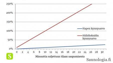 Suuntaa-antava arvio hengitysilman hapen ja hiilidioksidin raja-arvojen lähentymisestä suljetussa tilassa