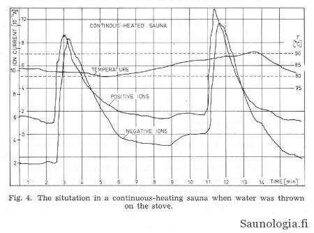 ionit ja jatkuvalämmitteinen puukiuas