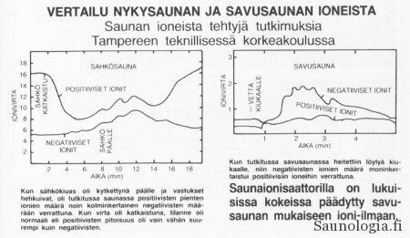 Ilmastin Sauna-lehdessä 1987 julkaisema vertailukuva Graeffen tutkimuksen tuloksista. Vasemmalla sähkökiuas, oikealla savukiuas.