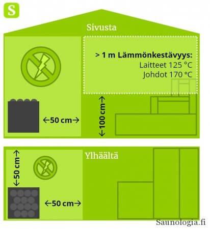 Saunan sähköasennusten turva-alueet SFS 6000-7-703