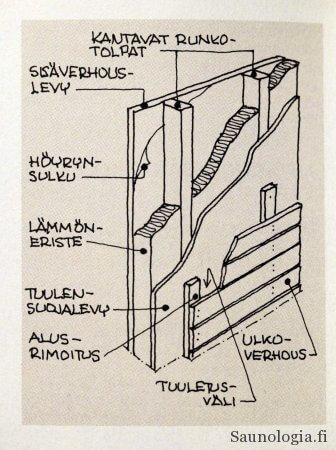 seinän rakenne