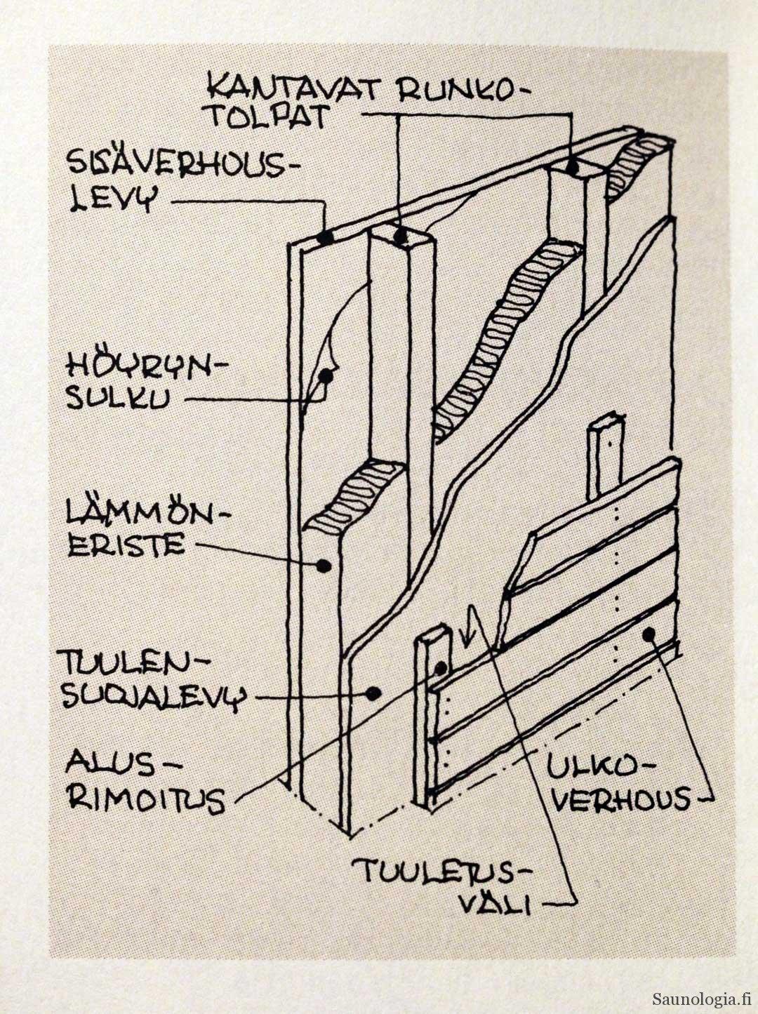 Rakennusmääräykset seinän paksuus