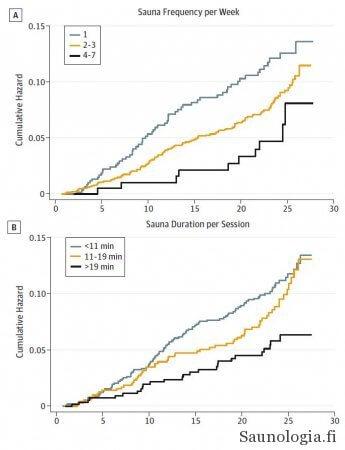 Laukkann 2015 - Saunomisen tiheys ja kesto - kuolleisuus